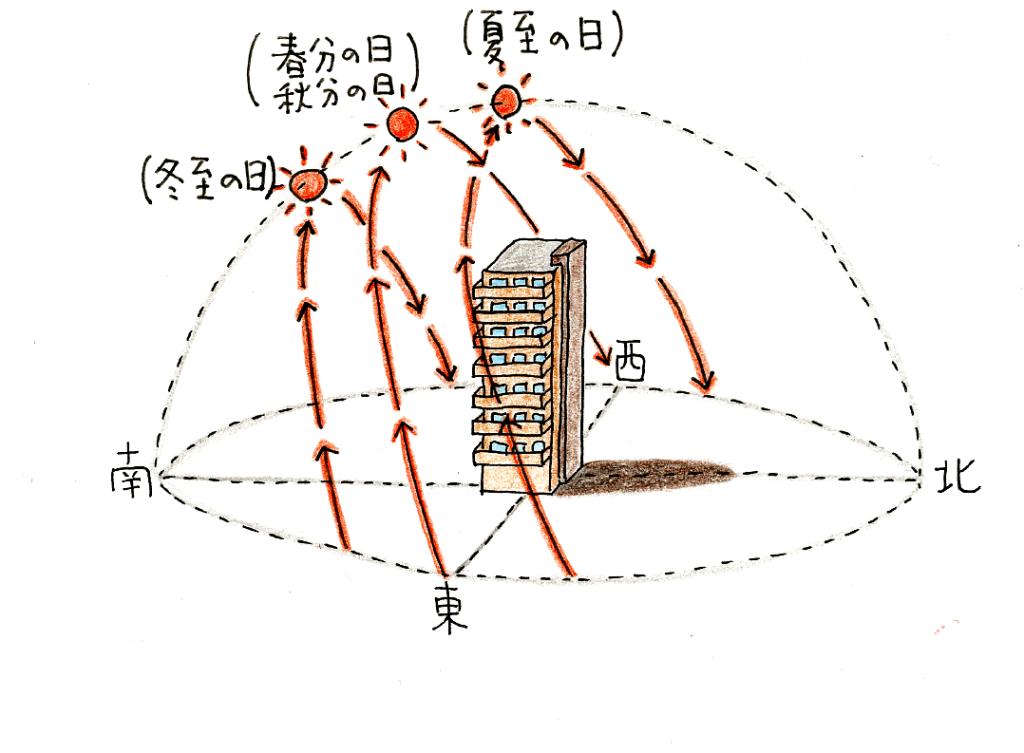 ベランダの向きと太陽の位置関係