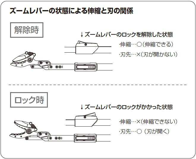 ズームレバーの状態による伸縮と刃の関係