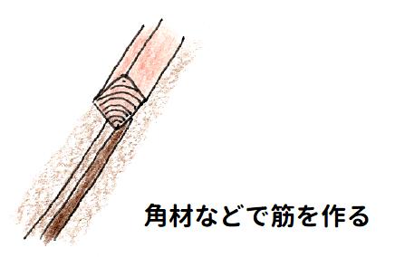 種のまき方ーすじまきの際、角材などで筋をつくるやり方の説明イラスト