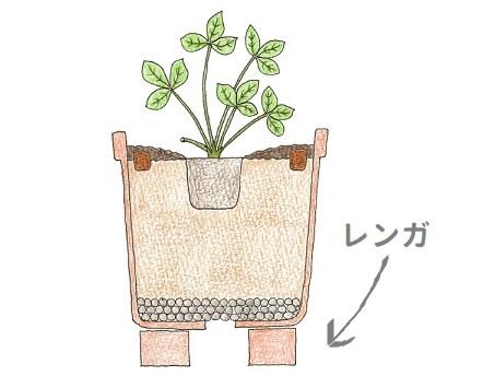 鉢の下にレンガを敷き通気性をよくするイメージのイラスト